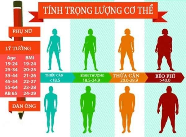 chỉ số BMI giảm cân