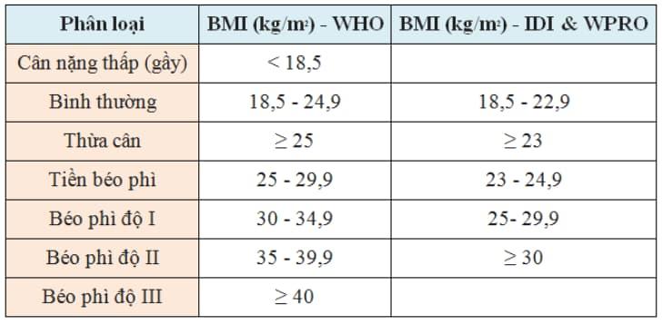 Chỉ số BMI trong kế hoạch giảm cân